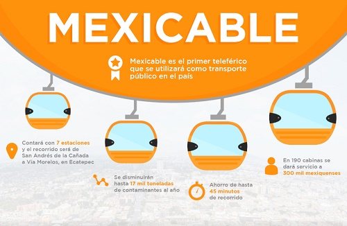 mexicable 2